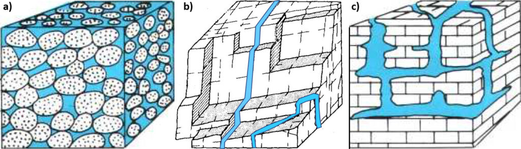 Figure showing water filling pore space in sediments, and fractures and caverns in rocks.