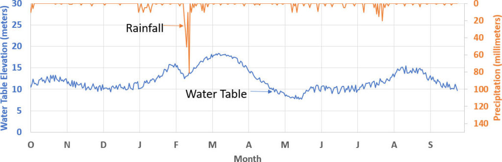 Figure showing an example of timing of precipitation and water table rise and fall.