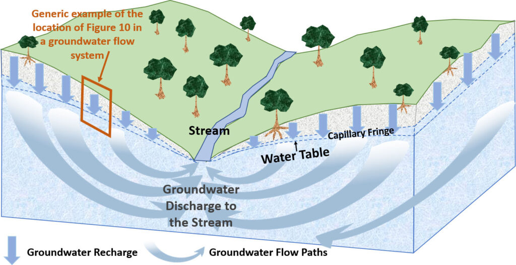 Figure showing the movement of groundwater from hills to valleys