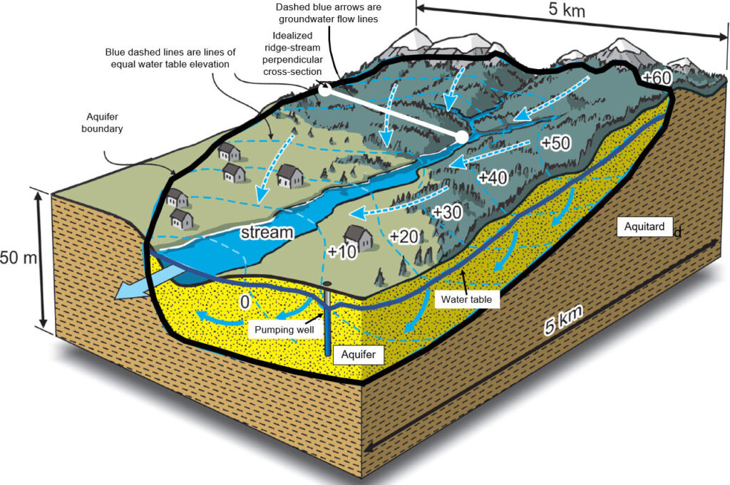 Figure showing three-dimensional flow of groundwater in a groundwater basin