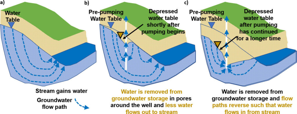 Schematic showing that pumping water from a well near a stream depresses the water table