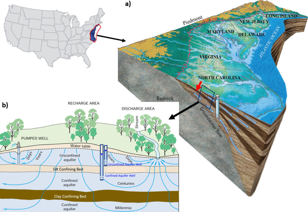 Figures showing regional groundwater systems