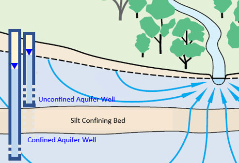 Figure showing groundwater flow in a system of two aquifers seperated by a confining bed