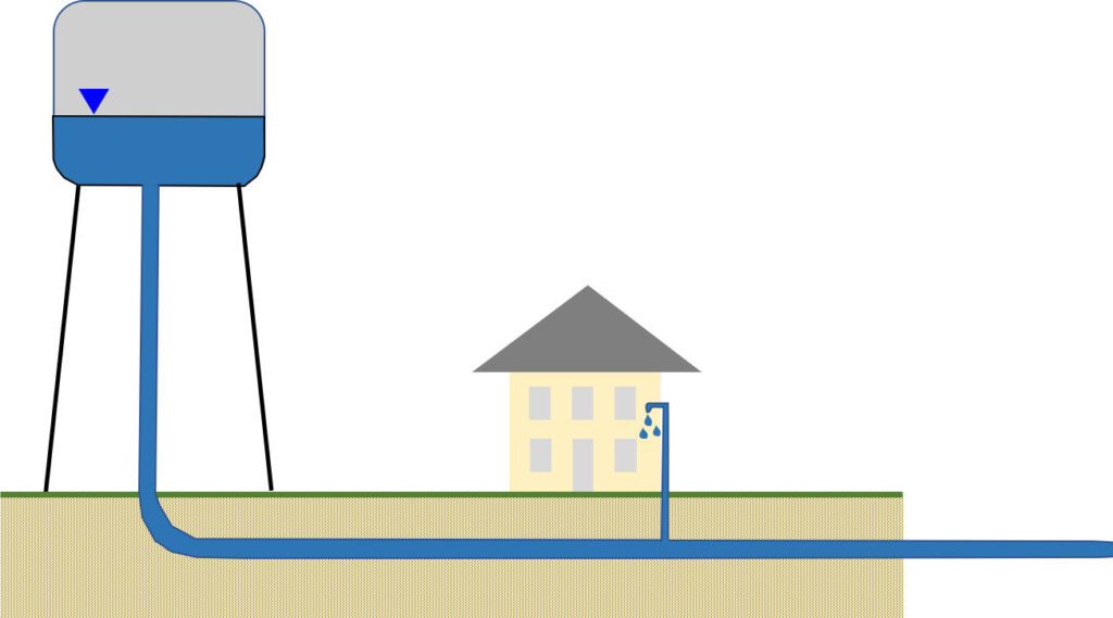 Figure showing a water tower providing strong water pressure for water distribution