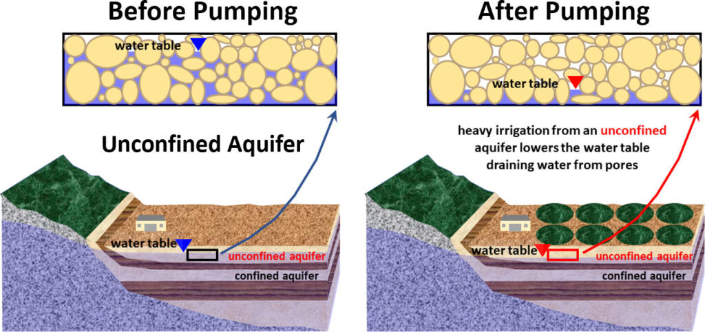 Figure showing drainage of pores in an unconfined aquifer