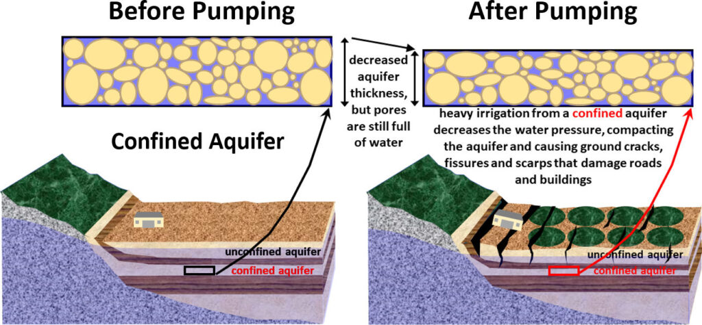 Figure showing compaction due to depressurizing pores