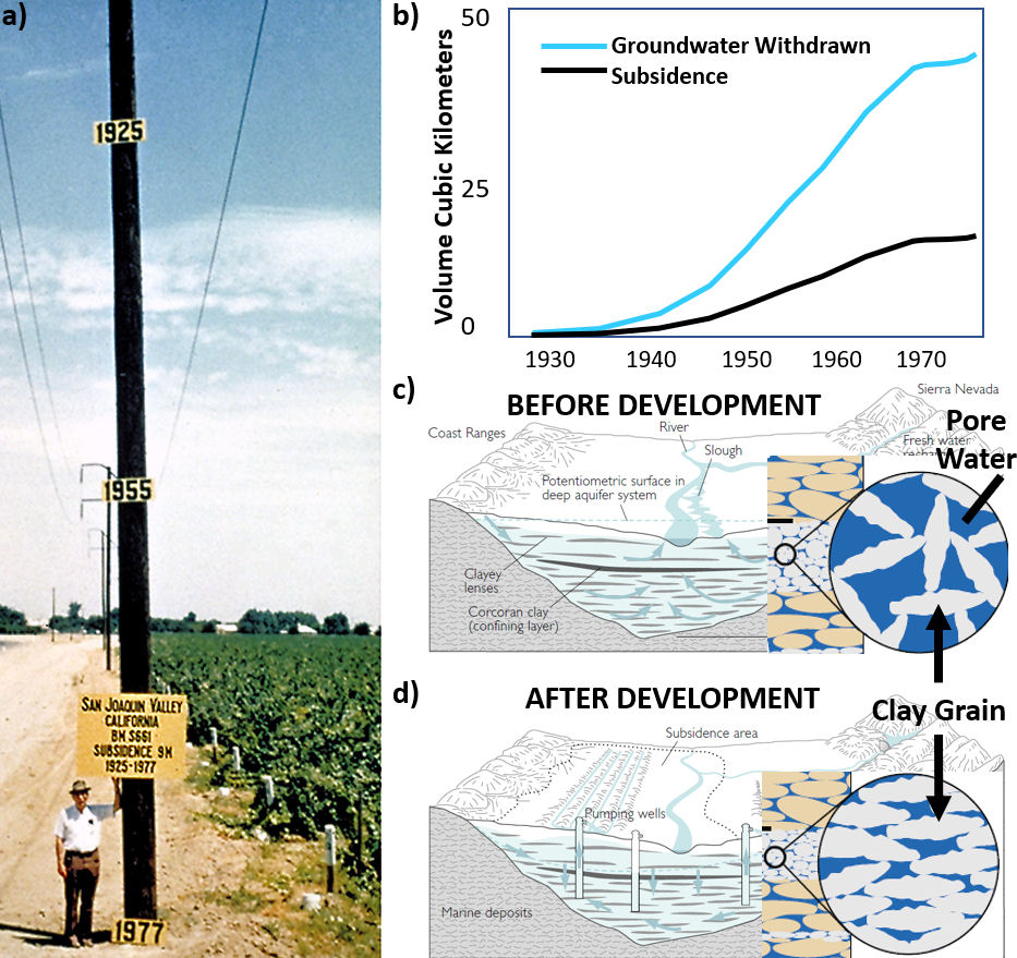 Photographs and figures showing subsidence of the San Joaquin Valley, California, USA