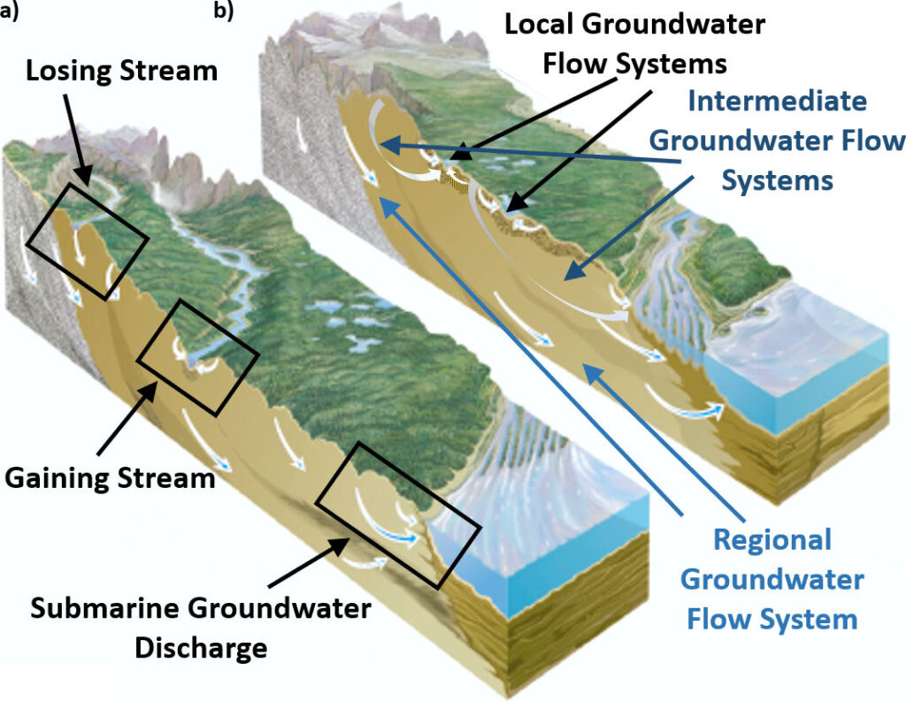 Figure showing groundwater flow at the continental scale