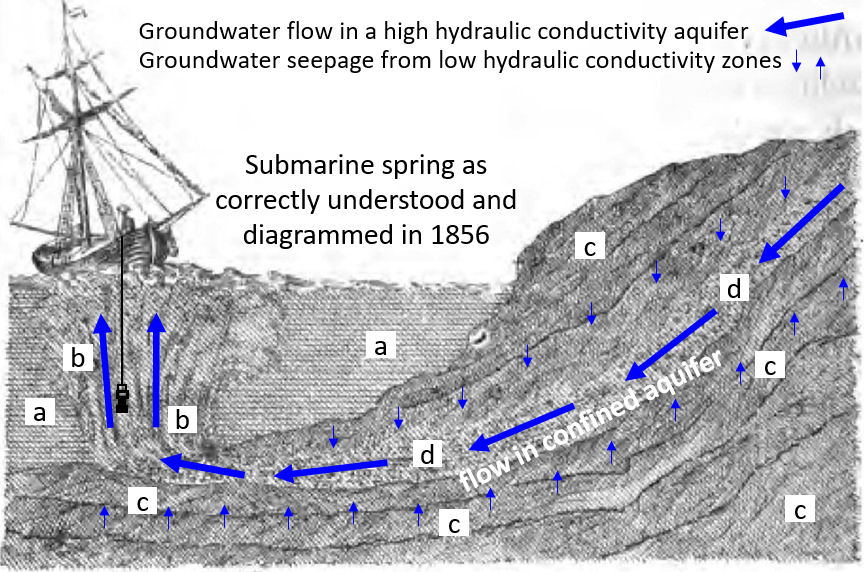Figure illustrating the use of submarine springs for drinking water by seafarers
