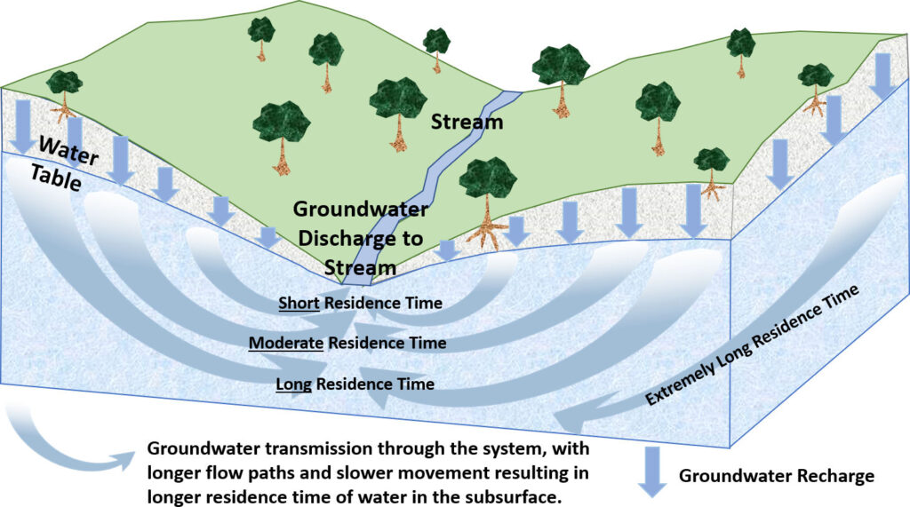Figure showing groundwater flow paths with short, moderate and long residence times.