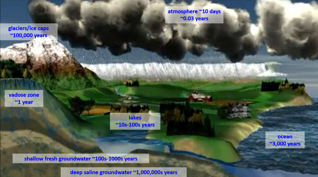 Figure illustrating the relative time a drop of water resides in compartments of the hydrologic cycle