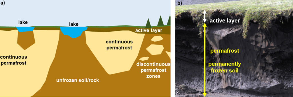 Figure and photograph showing the ocurrence of permafrost