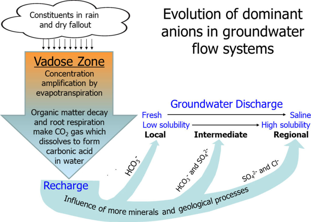 Figure showing the variation of anions along groundwater flow paths