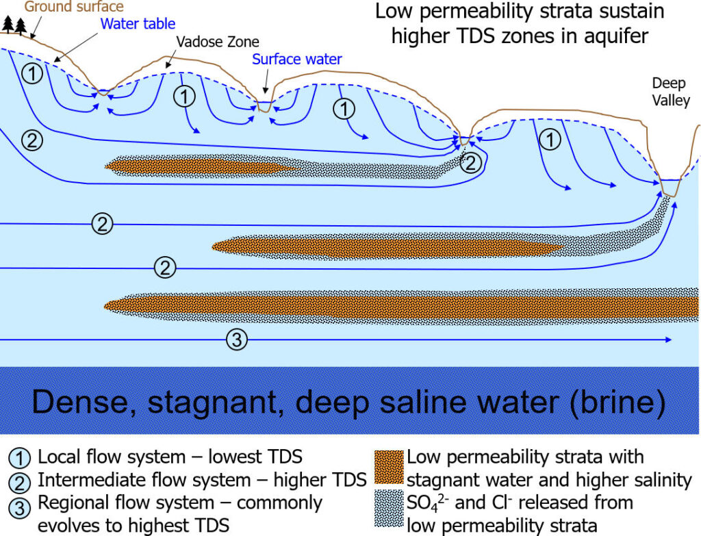 Schematic summary of the distribution of TDS with depth in groundwater