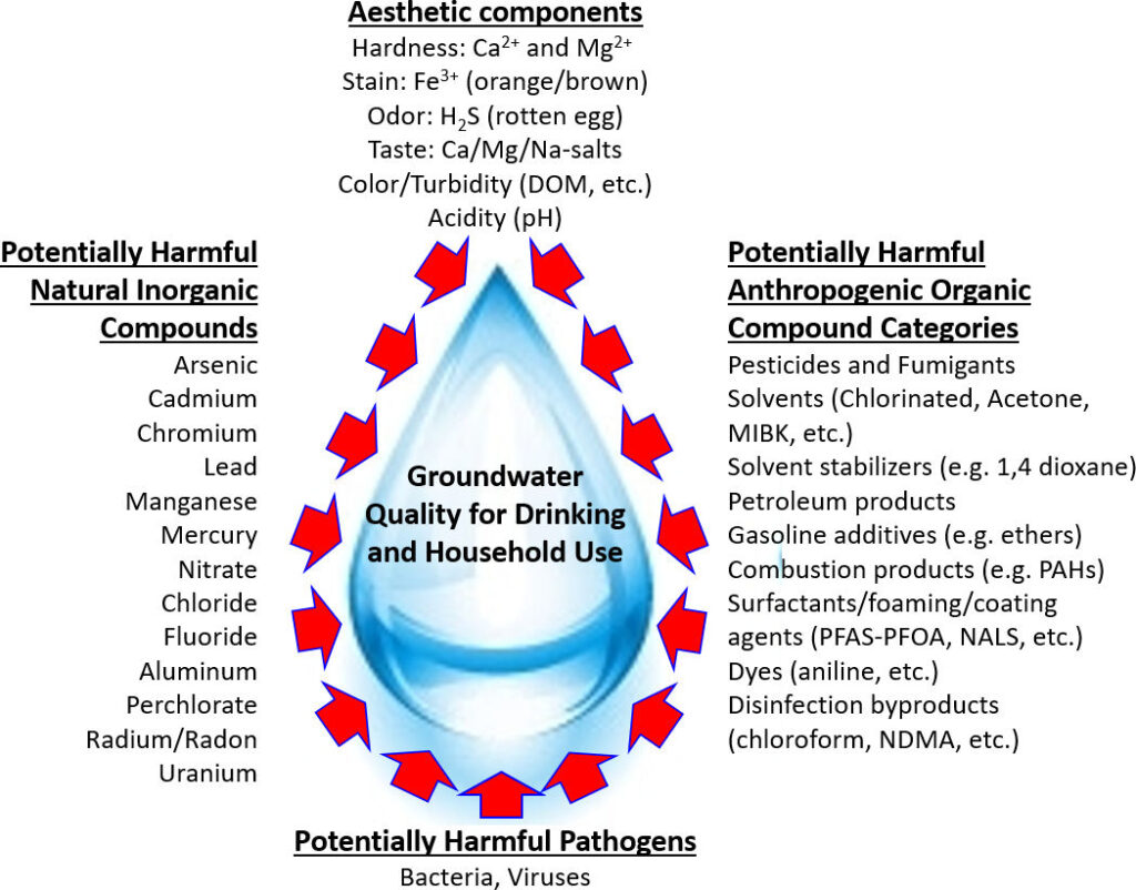 Figure showing categories of chemical compounds that cause degradation of groundwater quality