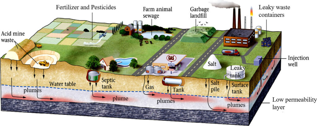 Figure showing chemical constituents from anthropogenic activities enter the subsurface