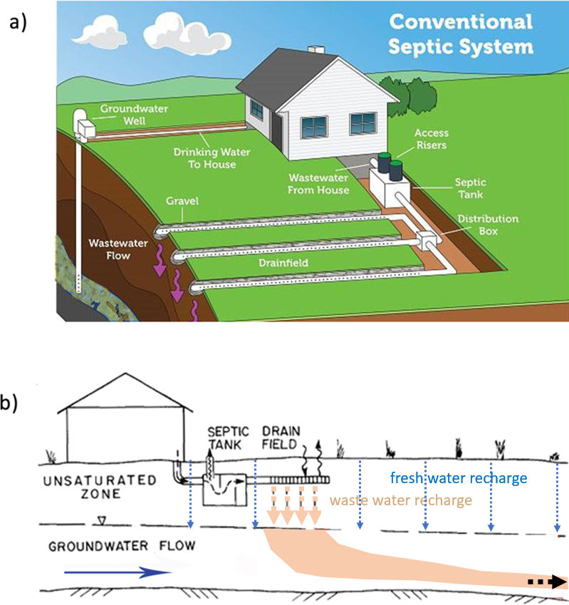 Figure showing a residential septic system