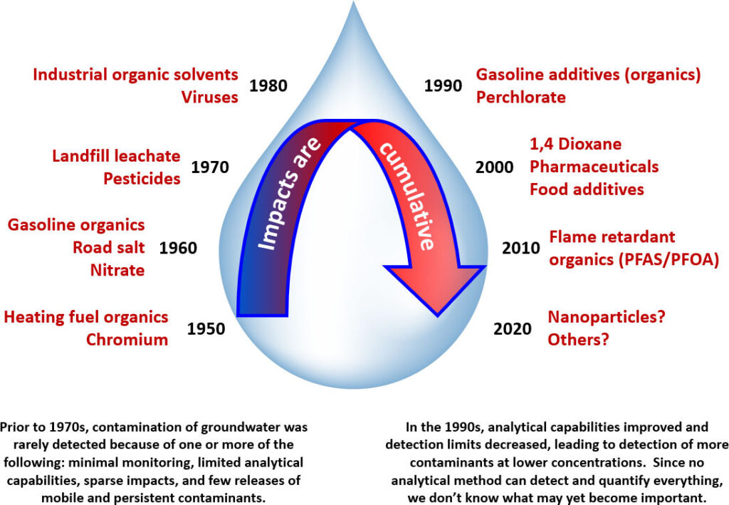 Figure showing evolution of sources of contaminants entering groundwater in the past 100 years