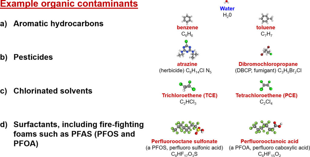 Figure showing examples of classes of organic contaminants detected in groundwater