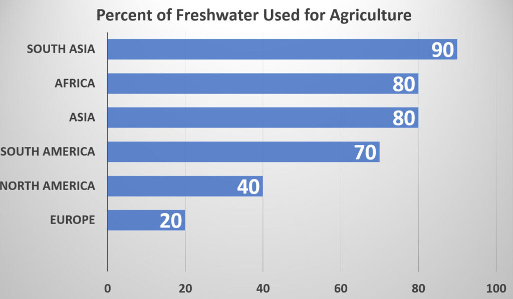 Figure showing percentage of freshwater use that is dedicated to agriculture in major regions of the world