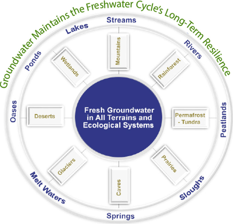 Figure showing the types of surface water bodies sustained by the steady release of groundwater