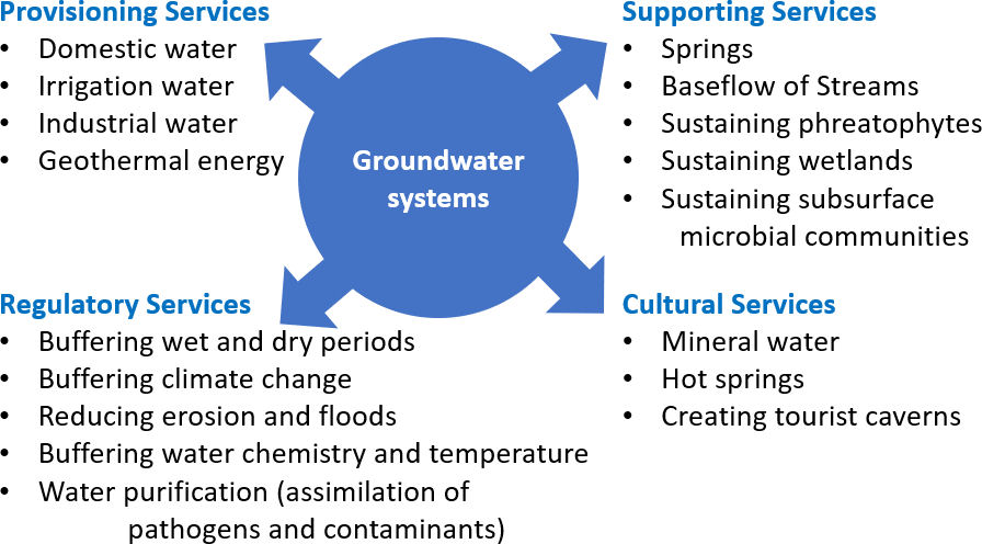Figure showing the important services provided by groundwater systems