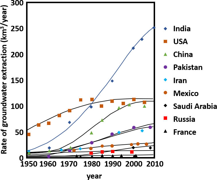 Figure showing estimated national groundwater extraction for selected countries from 1950 to 2010