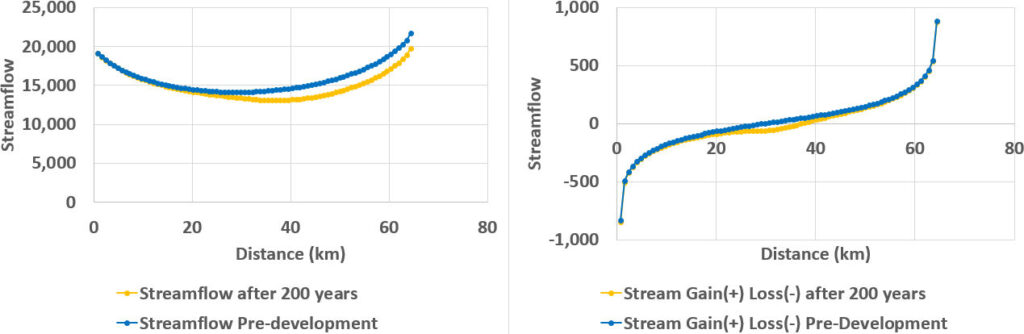 Graphs showing streamflow and stream Gain and Loss with distance downstream