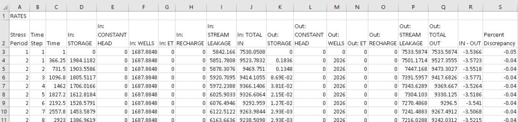 Excel spreadsheet with rates from budget for the Base Case of Case Study 1
