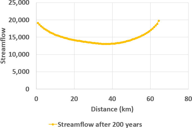 Graph showing streamflow with distance downstream