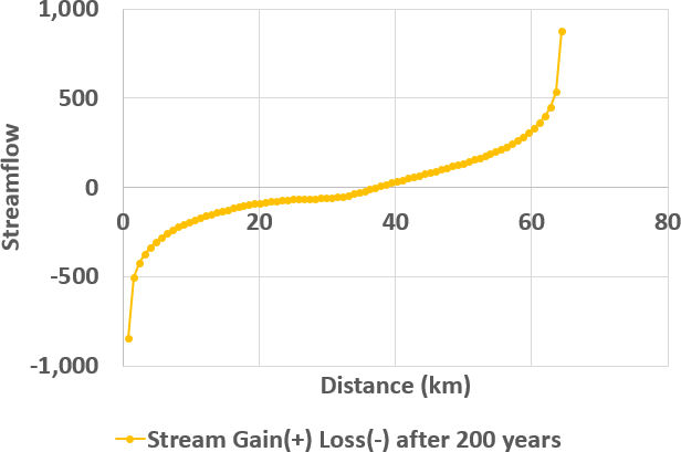 Graph showing treamflow Gain and Loss with distance downstream