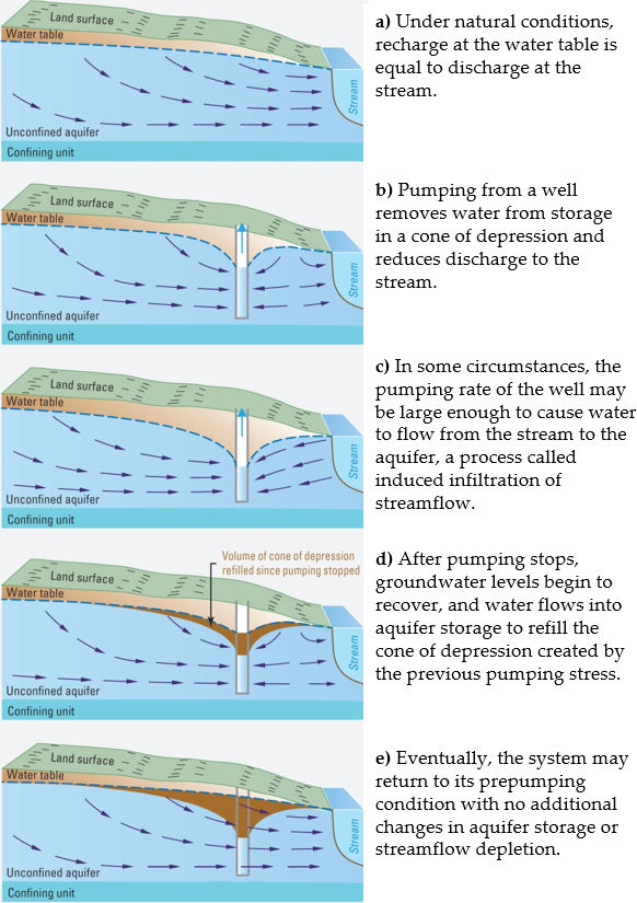 Figures showing effects of pumping groundwater from a hypothetical water table aquifer that discharges to a stream