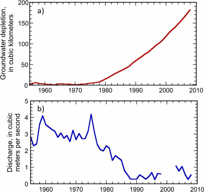 Graphs showing relation between groundwater depletion and stream discharge