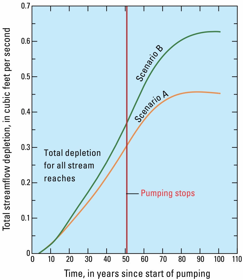 Graph showing streamflow depletion as a function of time