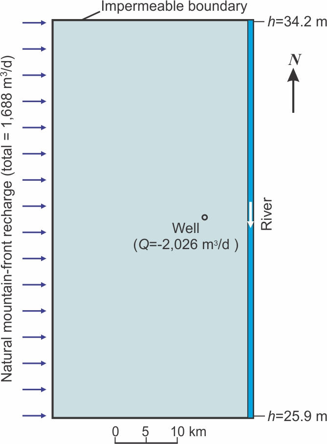 Figure showing a hypothetical and idealized desert basin aquifer