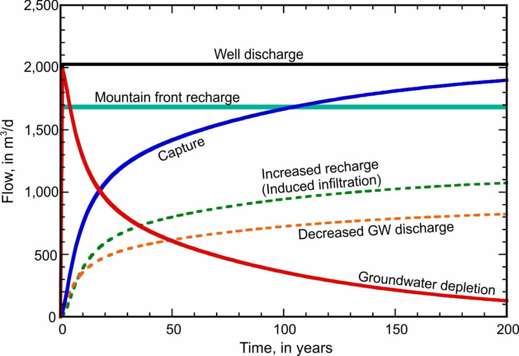 Graph showing calculated changes in the water budget of the hypothetical desert basin aquifer during the 200-year simulation period for the base case model.