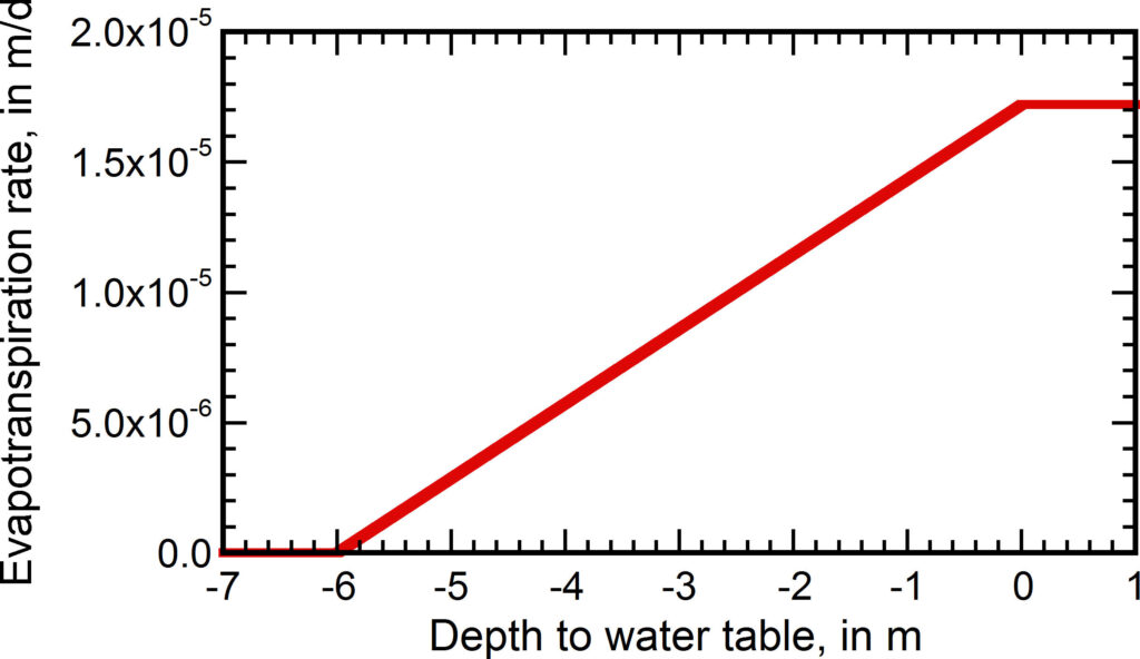 Graph showing relation between evapotranspiration rate and depth to the water table