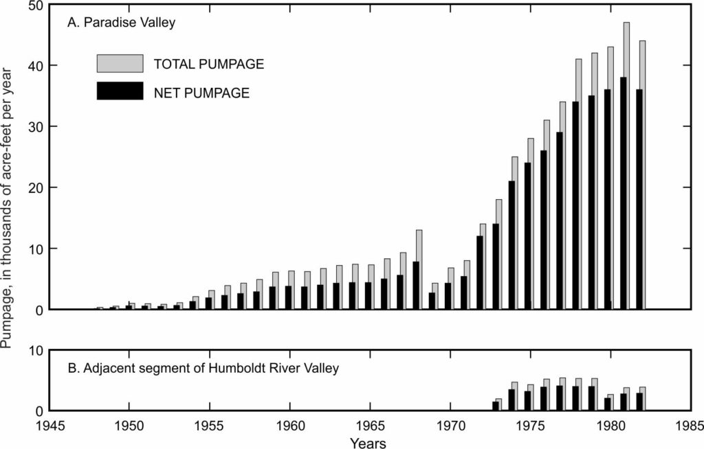 Graph showing pumping in Paradise Valley and the associated part of the Humboldt River Valley
