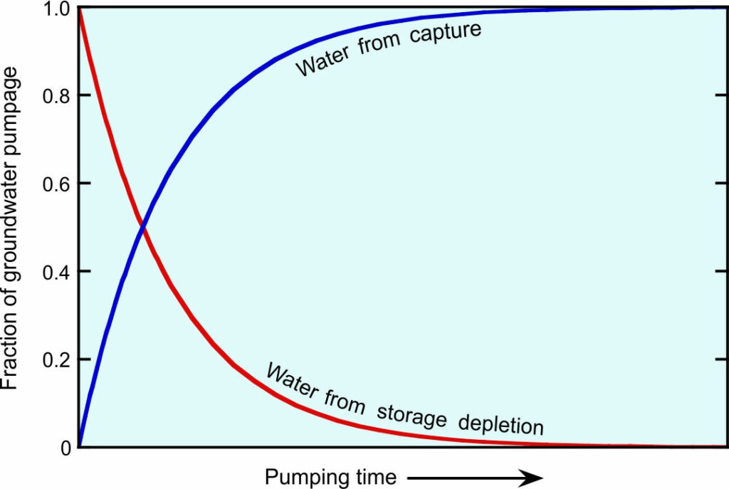 Graph showing how the sources of water to a well can change with time