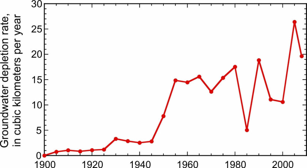 Graph showing five year averaged rates of groundwater depletion in the United States, 1900 through 2008