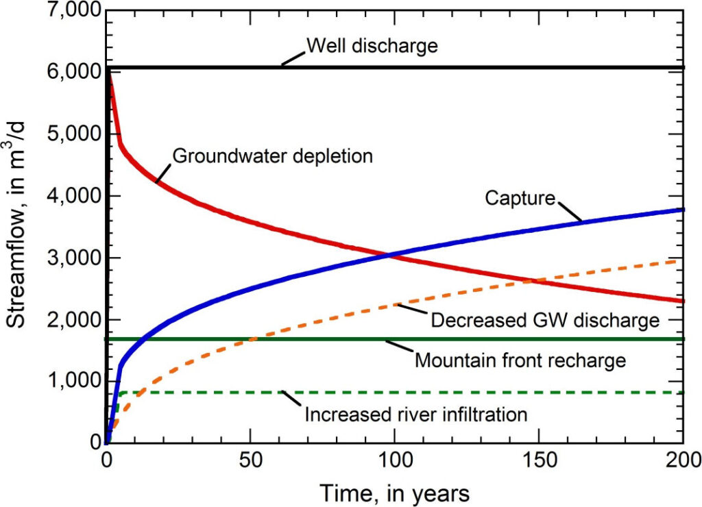 Graph showing calculated changes in the water budget