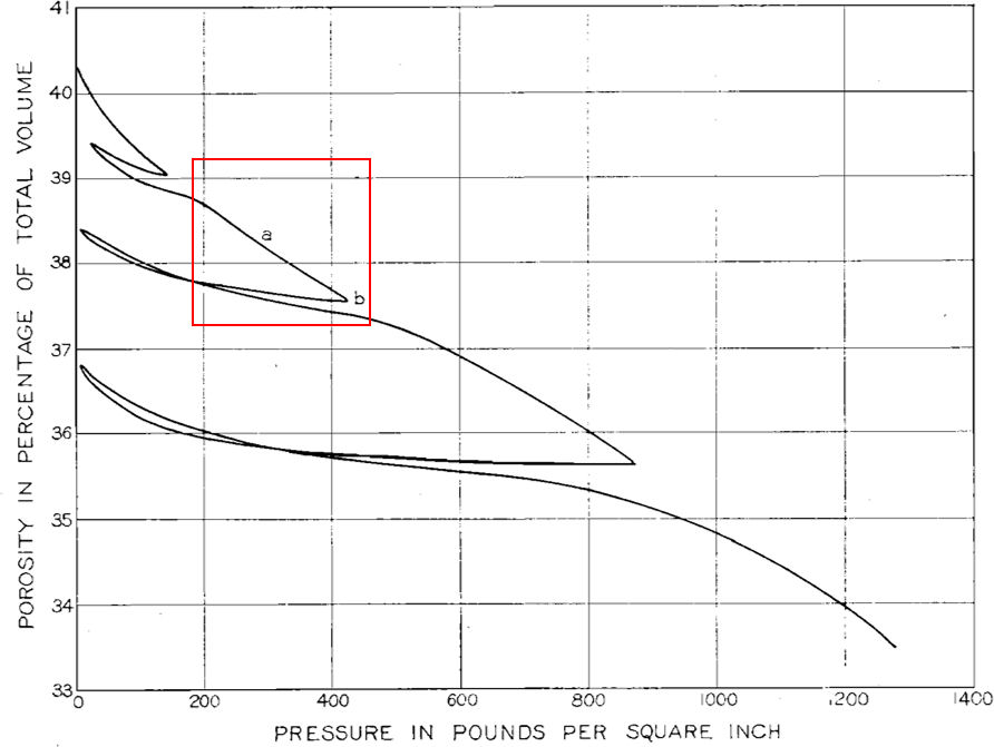 Graph showing porosity reduction with increasing vertical stress