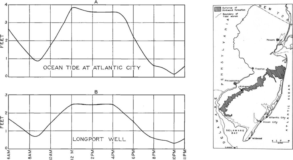 Graphs of ocean tide and well water level response to ocean tide