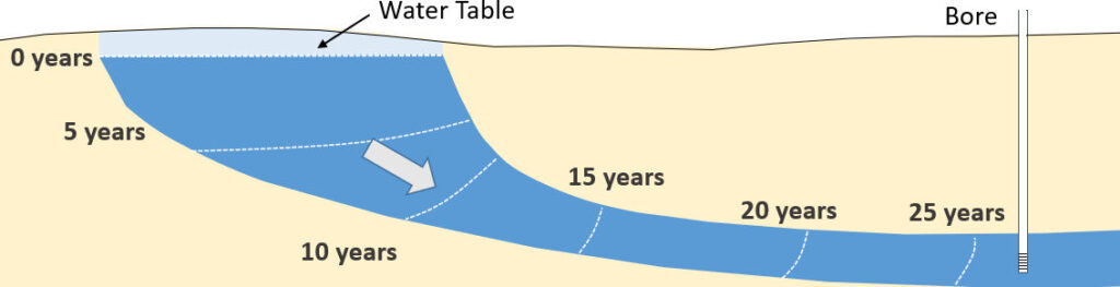 Schematic illustration of the layering of groundwater age in a simple aquifer system