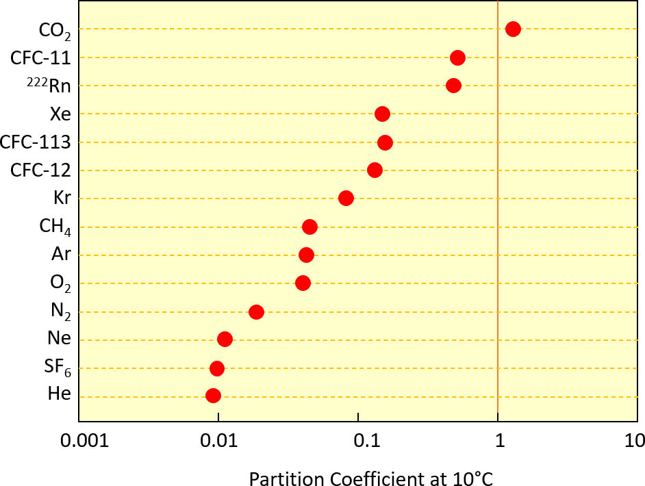 Figure showing partition coefficients for some commonly used environmental tracers.