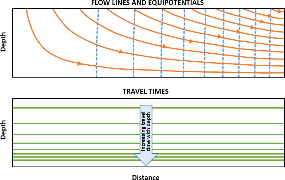 Figure showing flow lines, equipotential lines and distribution of travel times in a homogeneous unconfined aquifer of constant thickness receiving uniform recharge