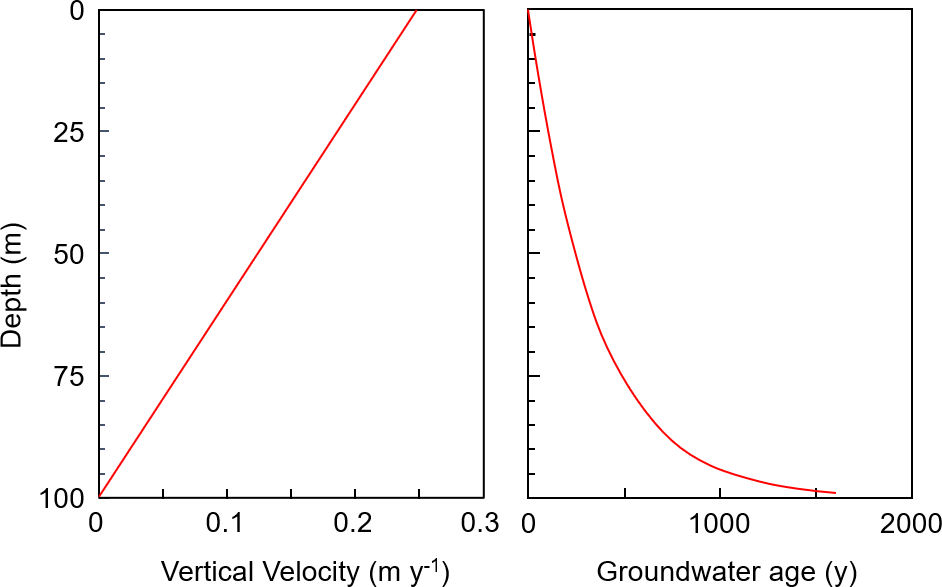 Figure showing vertical water velocity and groundwater age as a function of depth in a homogeneous unconfined aquifer