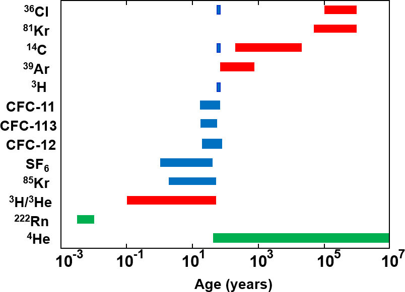 Figure showing approximate age ranges over which different environmental tracers can provide information on groundwater age