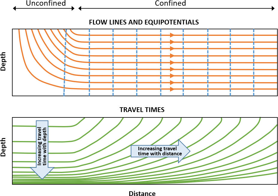 Figure showing flow lines, equipotential lines and distribution of travel times in a homogeneous aquifer of constant thickness