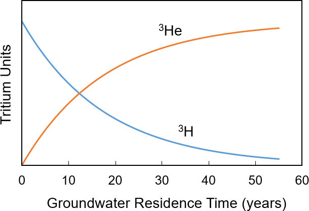 Schematic illustration of the decay of 3H and growth of 3He over time